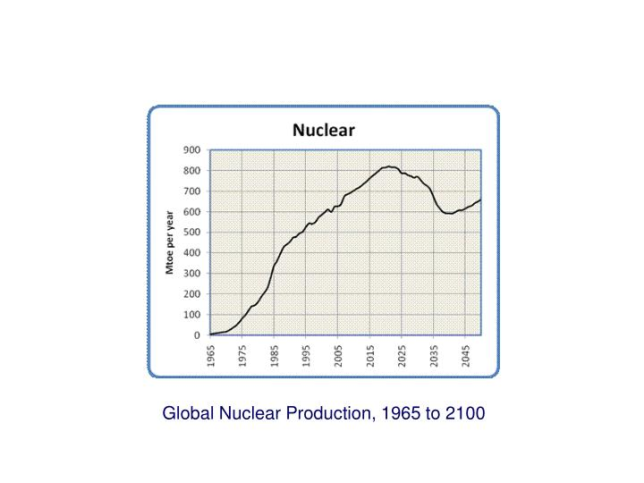 Global Nuclear Production, 1965 to 2100