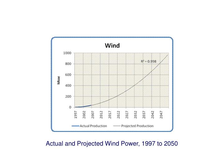 Actual and Projected Wind Power, 1997 to 2050