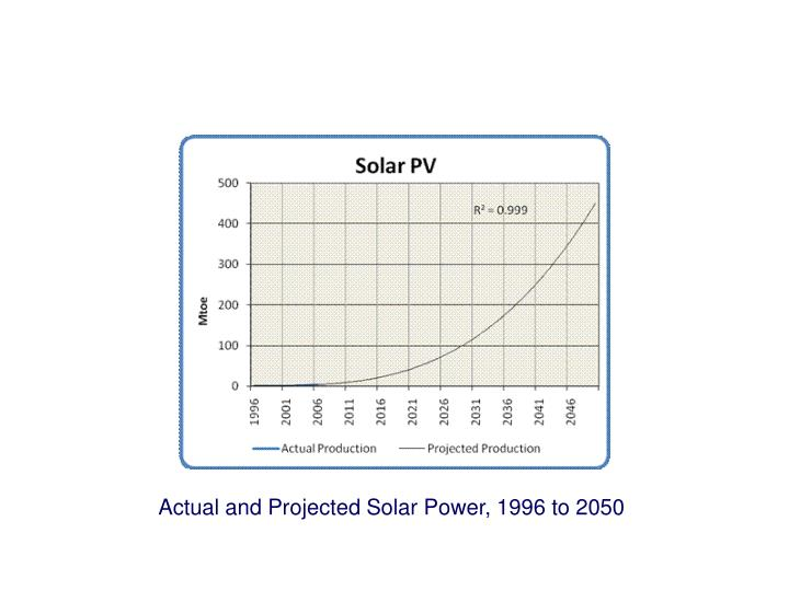 Actual and Projected Solar Power, 1996 to 2050