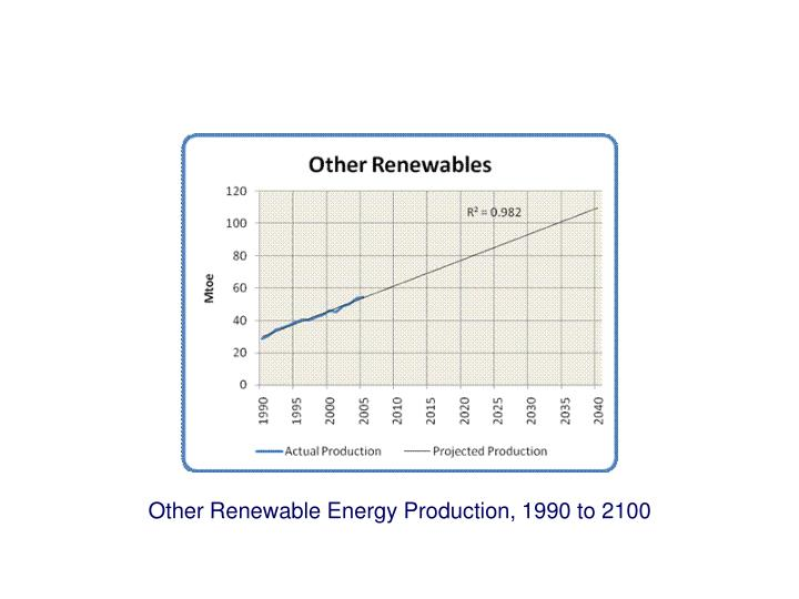 Other Renewable Energy Production, 1990 to 2100