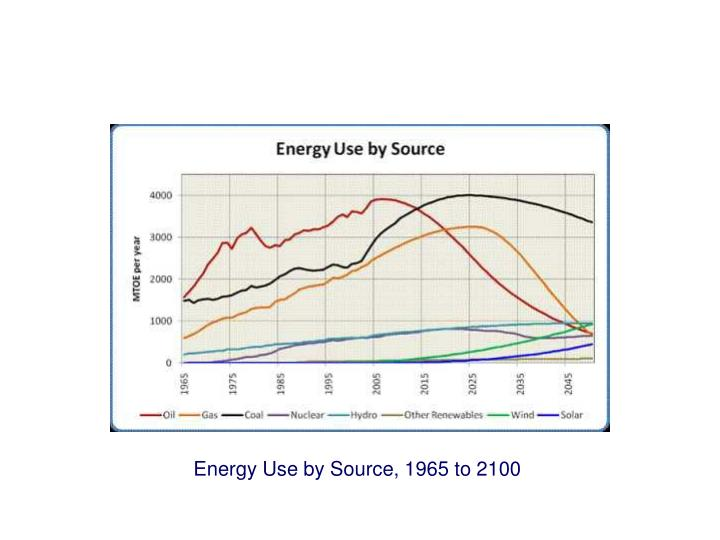 Energy Use by Source, 1965 to 2100