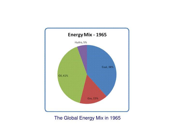 The Global Energy Mix in 1965