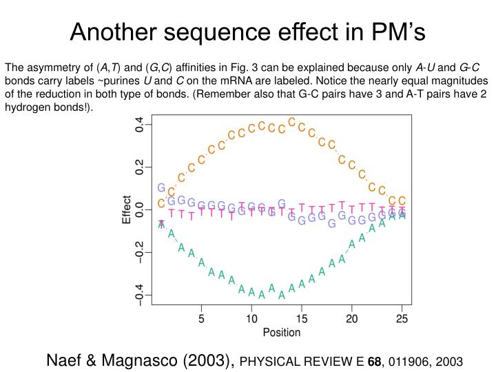 Another sequence effect in PM's