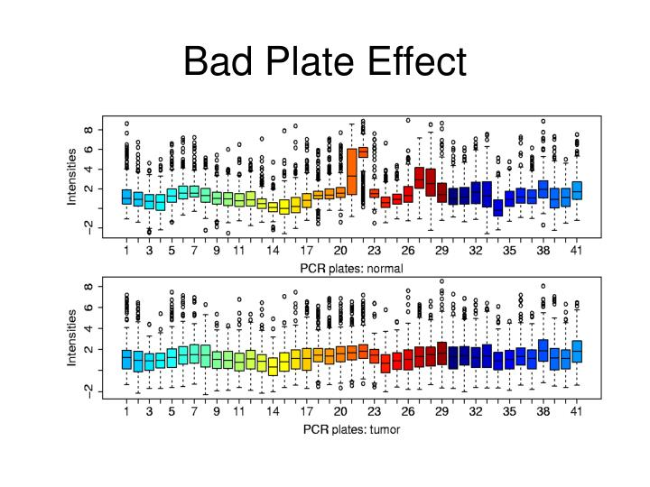 Bad Plate Effect