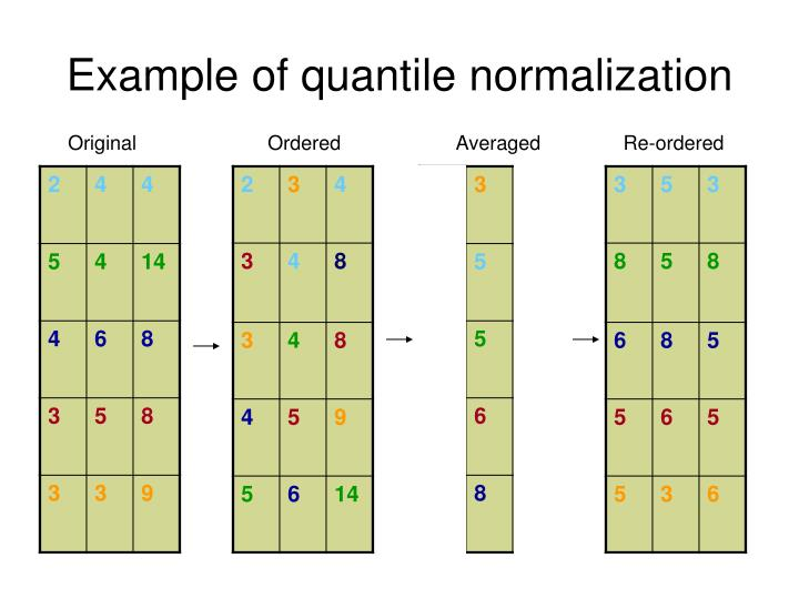 Example of quantile normalization