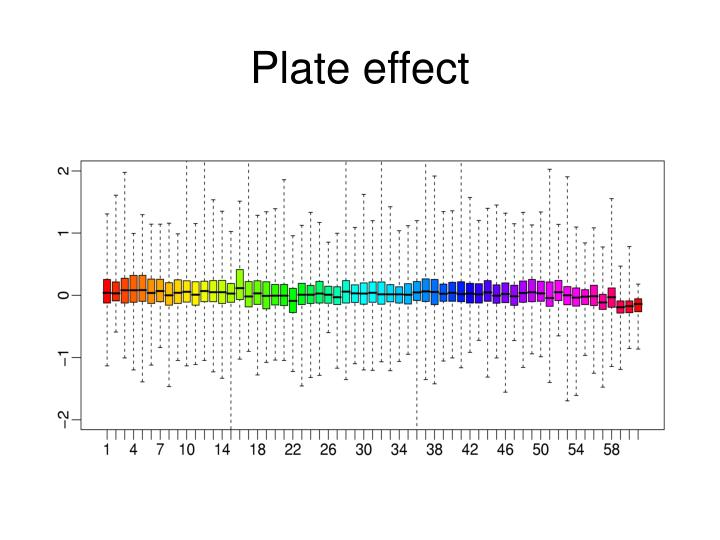 Plate effect