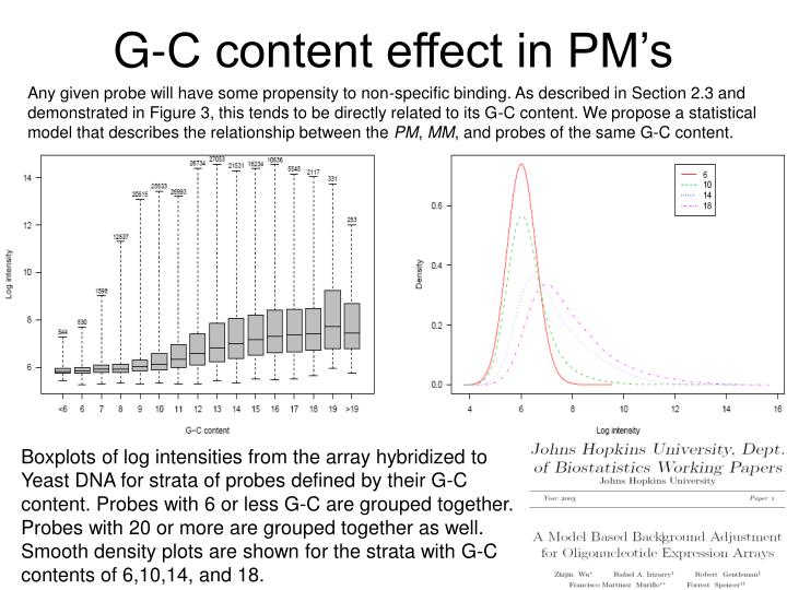 G-C content effect in PM's