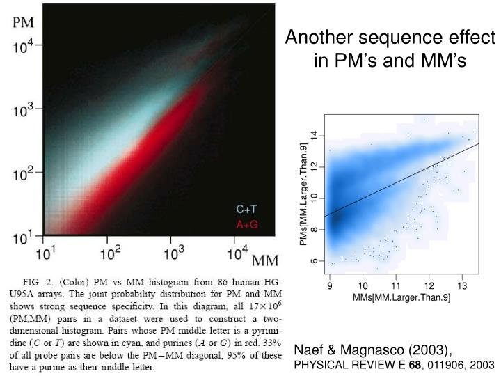 Another sequence effect in PM's and MM's
