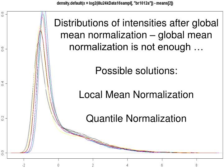 Distributions of intensities after global mean normalization – global mean normalization is not enough …