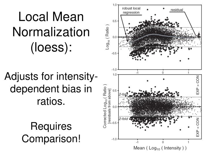 Local Mean Normalization (loess):