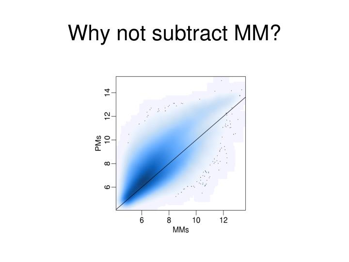 Why not subtract MM?