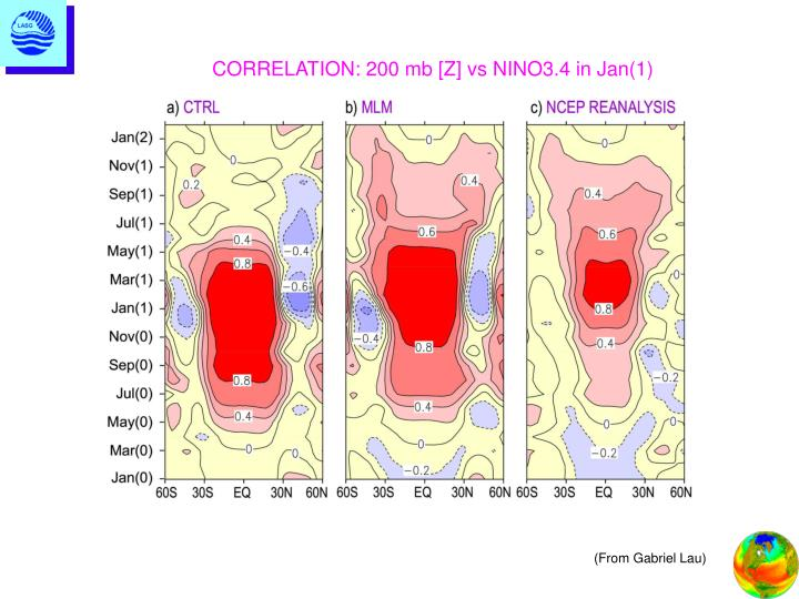 CORRELATION: 200 mb [Z] vs NINO3.4 in Jan(1)