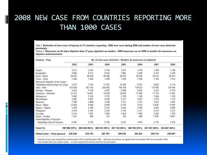 2008 NEW CASE FROM COUNTRIES REPORTING MORE