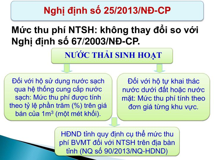Nghị định số 25/2013/NĐ-CP