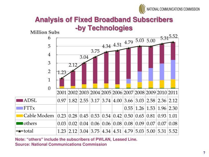 Analysis of Fixed Broadband Subscribers