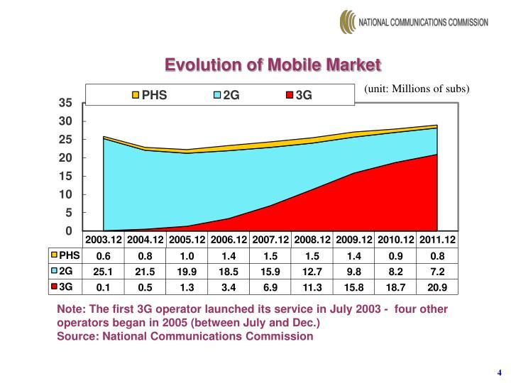 Evolution of Mobile Market