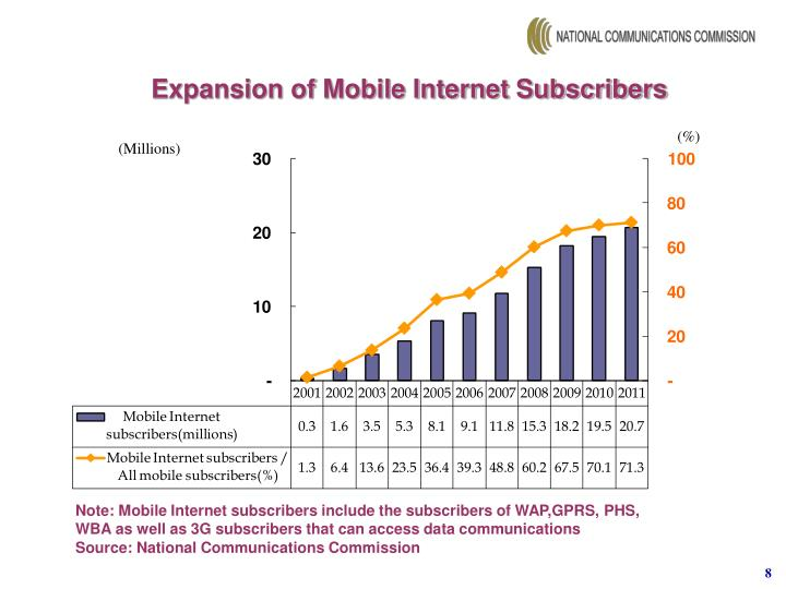Expansion of Mobile Internet Subscribers