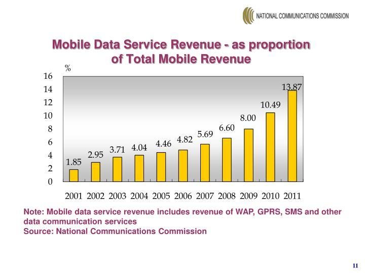 Mobile Data Service Revenue - as proportion of Total Mobile Revenue