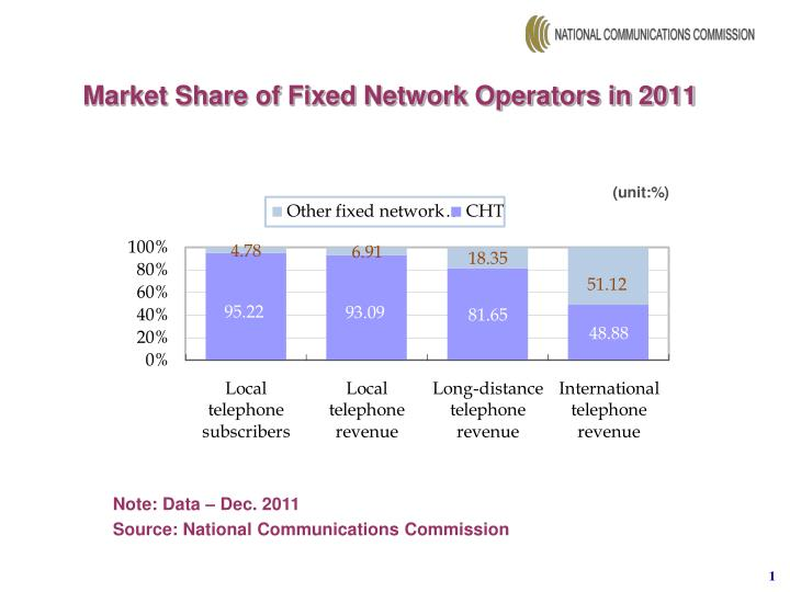 Market Share of Fixed Network Operators in 2011