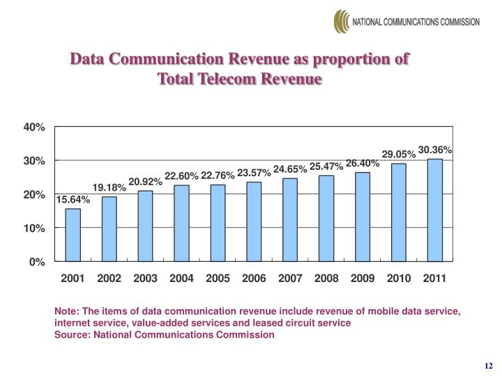 Data Communication Revenue as proportion of Total Telecom Revenue