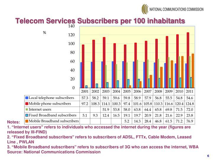 Telecom Services Subscribers per 100 inhabitants