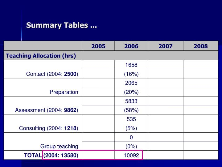 Summary Tables ...