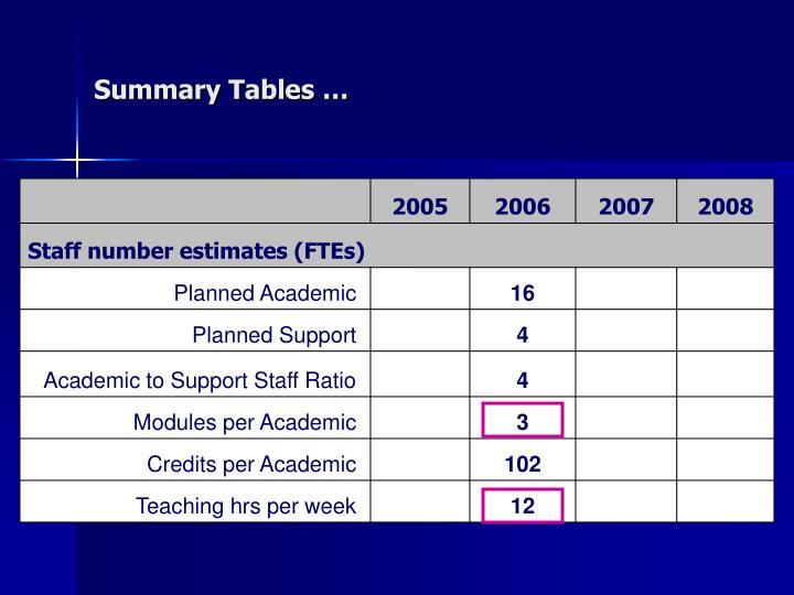 Summary Tables …