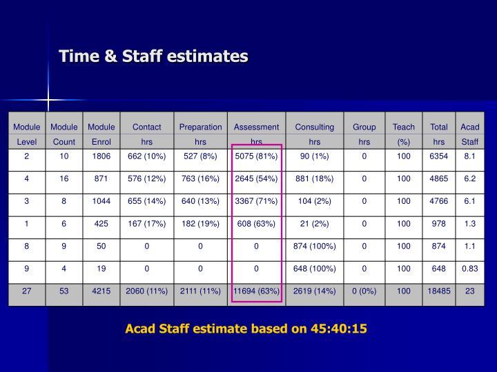 Time & Staff estimates
