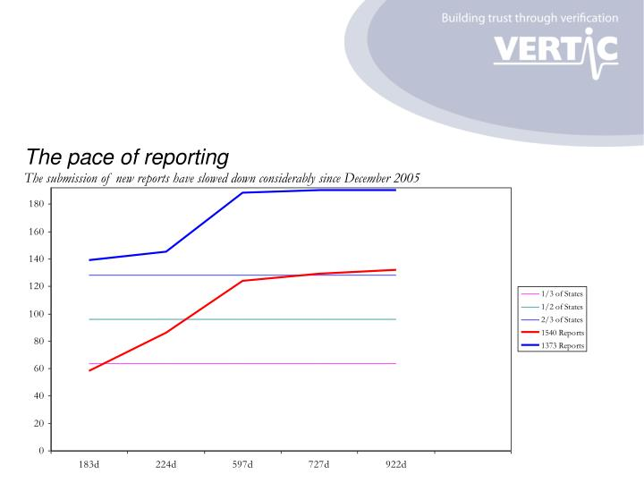 The pace of reporting