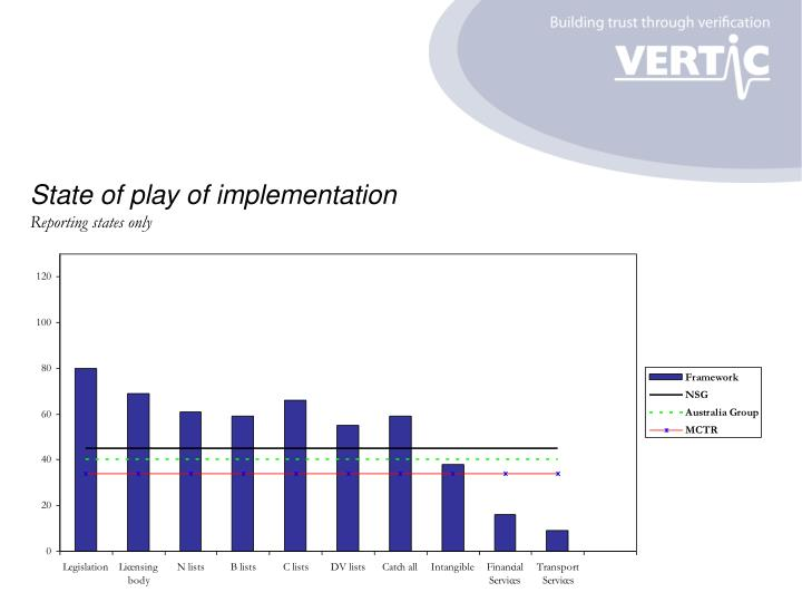 State of play of implementation