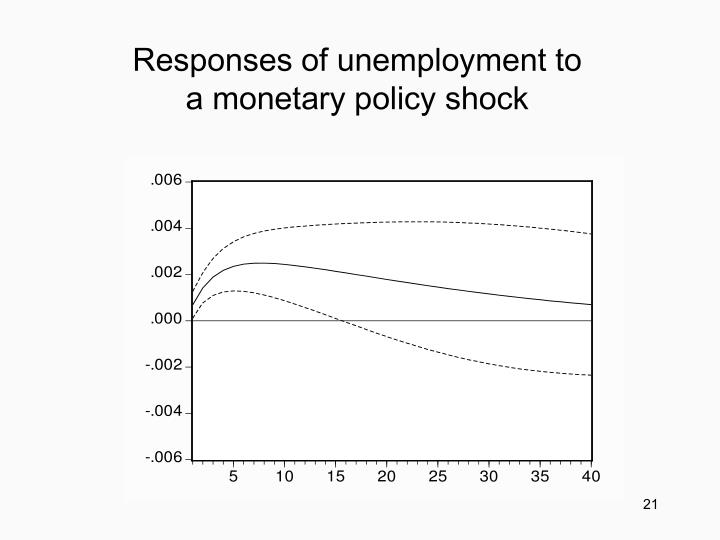 Responses of unemployment to
