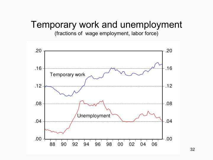 Temporary work and unemployment