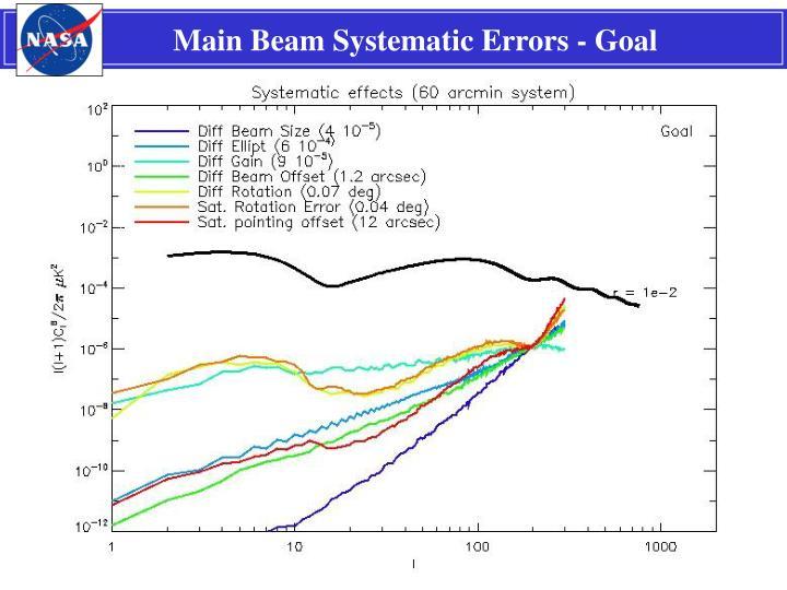 Main Beam Systematic Errors - Goal