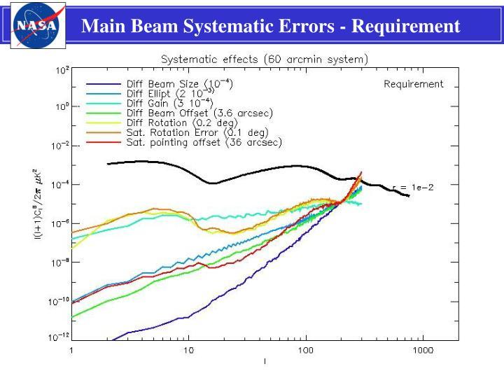Main Beam Systematic Errors - Requirement