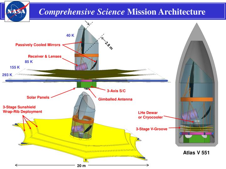 Comprehensive Science