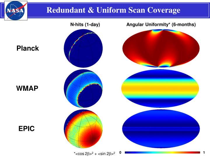 Redundant & Uniform Scan Coverage