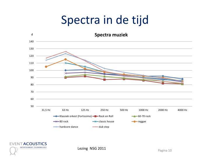 Spectra in de tijd