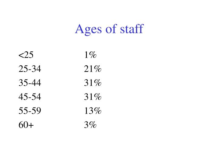 Ages of staff