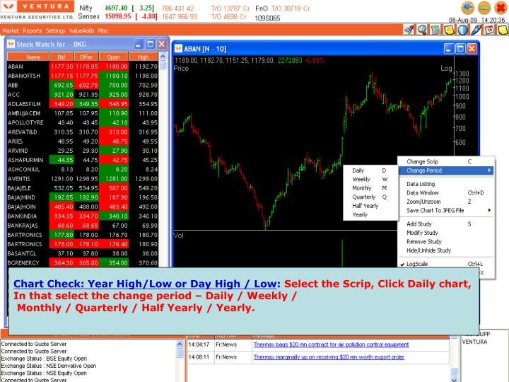 Chart Check: Year High/Low or Day High / Low