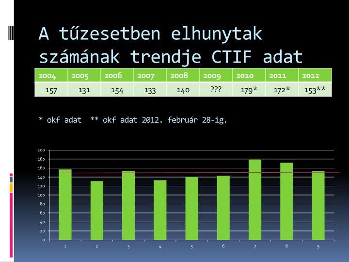 A tűzesetben elhunytak számának trendje CTIF adat