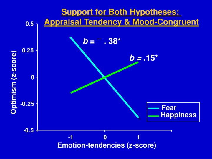Support for Both Hypotheses: