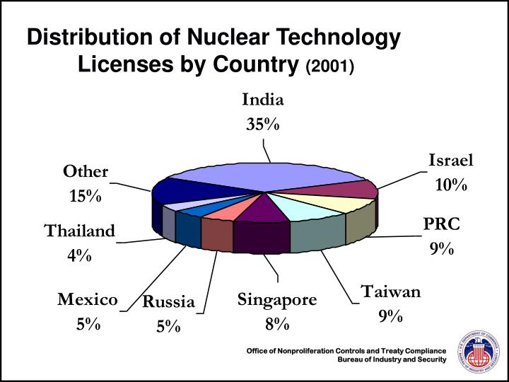 Distribution of Nuclear Technology 	Licenses by Country