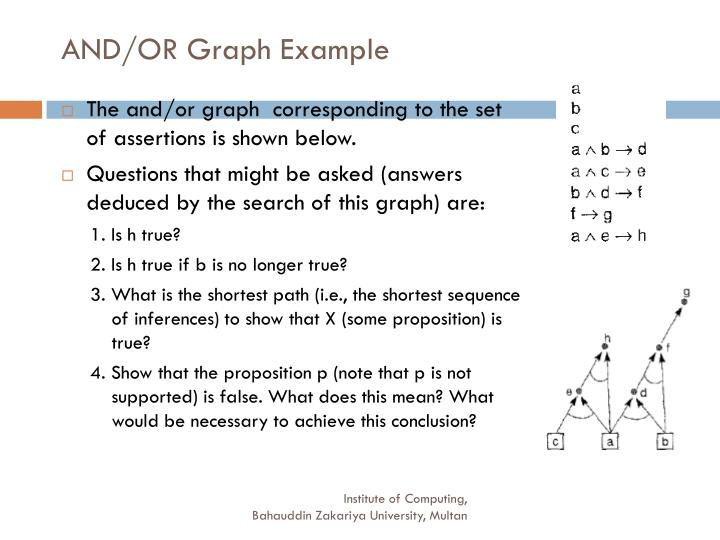 AND/OR Graph Example