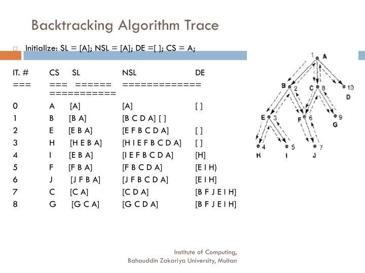 Backtracking Algorithm Trace