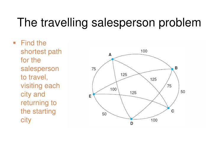 The travelling salesperson problem