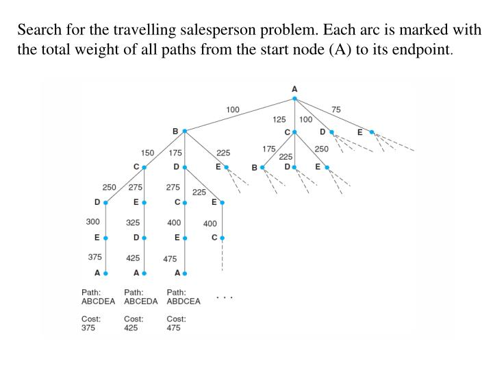 Search for the travelling salesperson problem. Each arc is marked with the total weight of all paths from the start node (A) to its endpoint