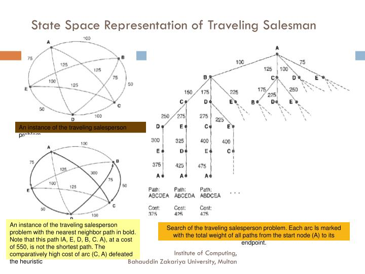 State Space Representation of Traveling Salesman