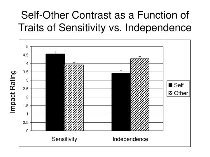 Self-Other Contrast as a Function of Traits of Sensitivity vs. Independence