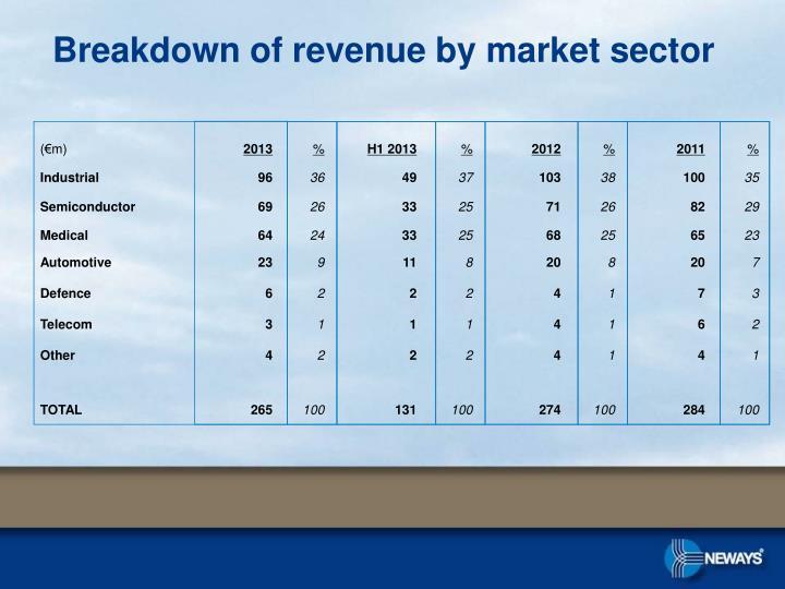 Breakdown of revenue by market sector