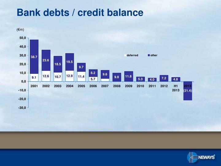 Bank debts / credit balance